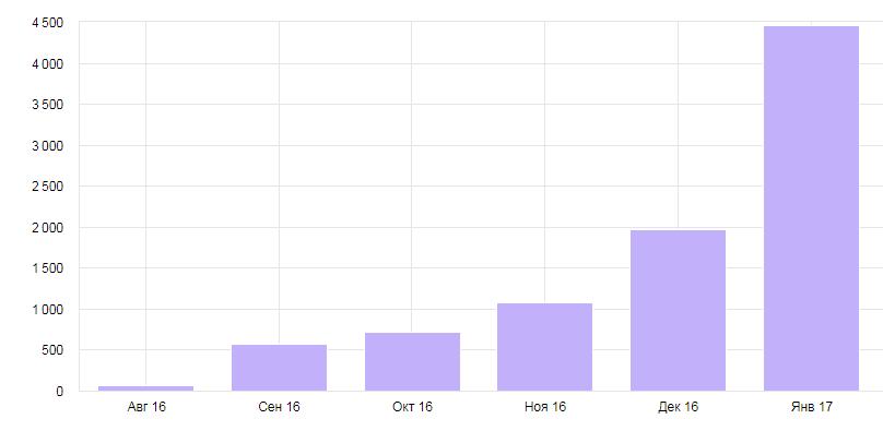 результаты продвижения сайта статьями и новостями