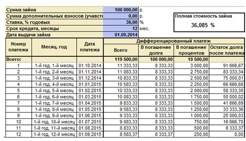 Список решений - Отбор по отрасли: Кредитные организации - 1С